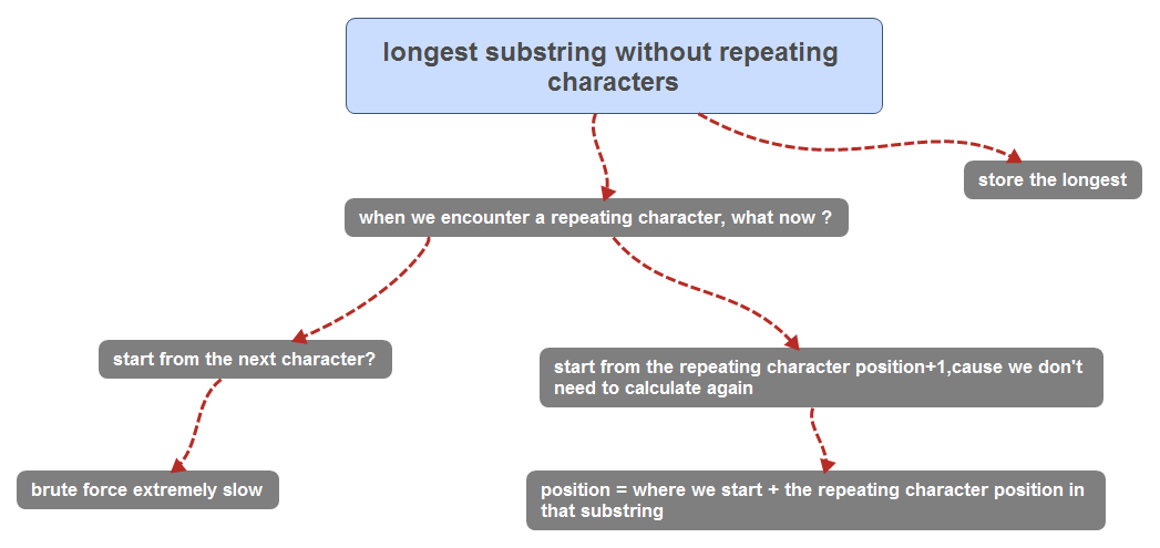 longest substring without repeating characters